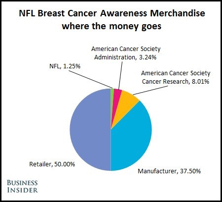 The NFL Is Changing How It Markets Cancer Awareness bc695af1c